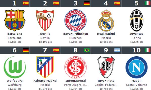 Foto: El Sevilla FC, segundo mejor club de mundo según @Worldrankings