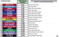 Ranking: La delantera del Sevilla FC es la más efectiva de LaLiga