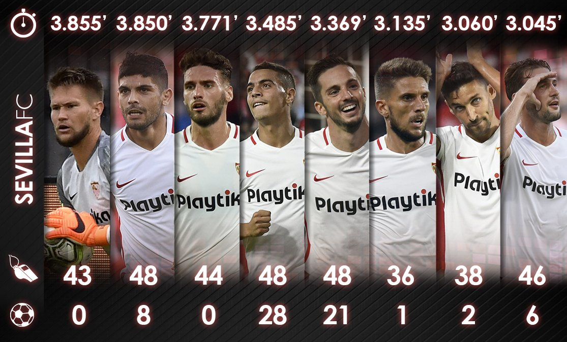 Foto: La carga de minutos de los jugadores del Sevilla FC