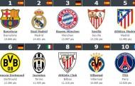 Foto: Mejores equipos del mundo, actualizado a 18/04