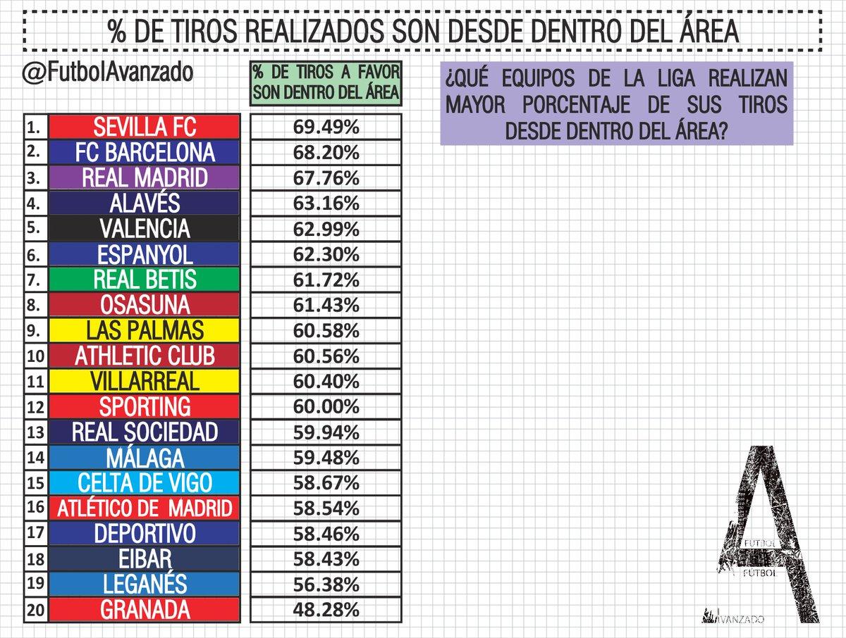 Foto: El Sevilla es el equipo con mayor porcentaje de tiros desde dentro del área