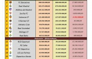 Foto: Presupuesto y resultados de los equipos de LaLiga 2016/17