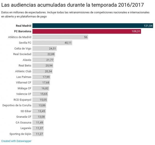 Foto: El Sevilla, cuarto equipo que más audiencia atrajo la pasada temporada
