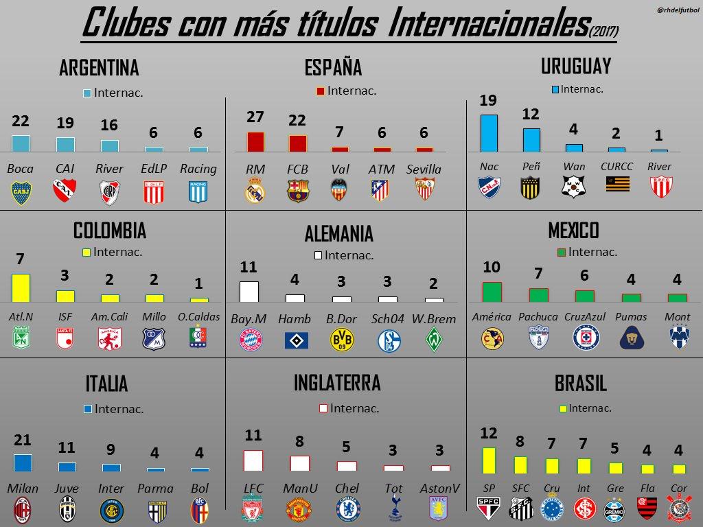 Foto: Clubes del mundo con más títulos internacionales