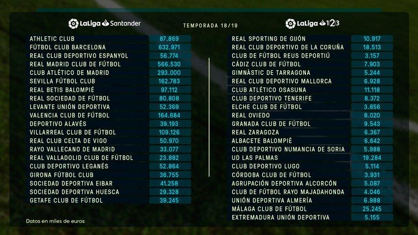 Foto: Definido el límite salarial de los equipos de Primera y Segunda