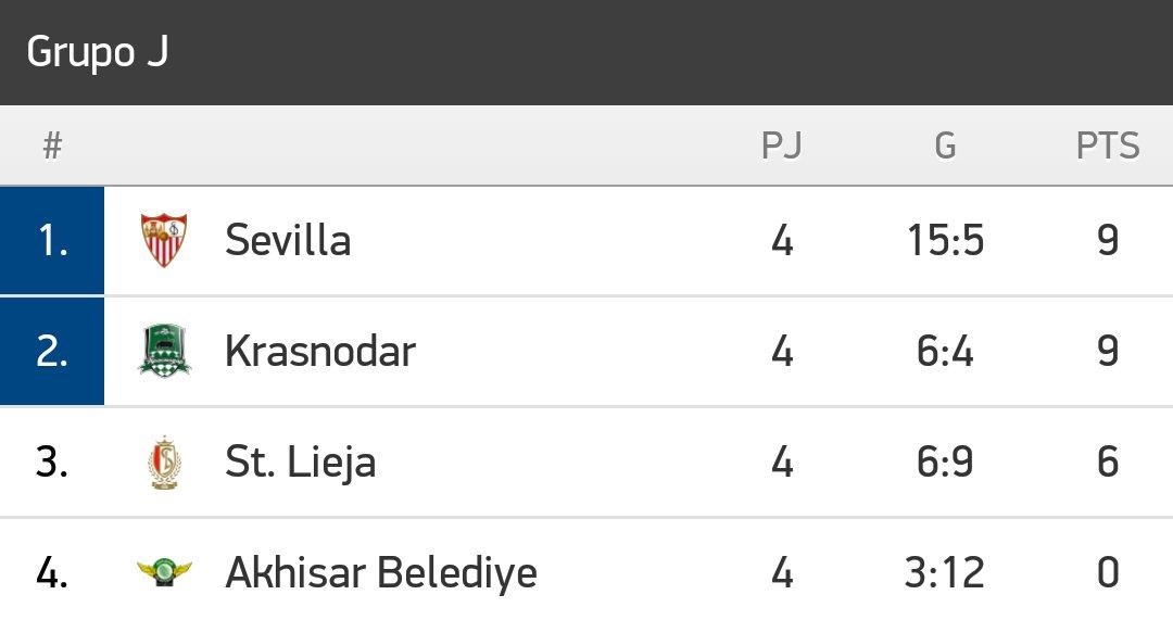 Foto: Así está la clasificación del Grupo del Sevilla FC