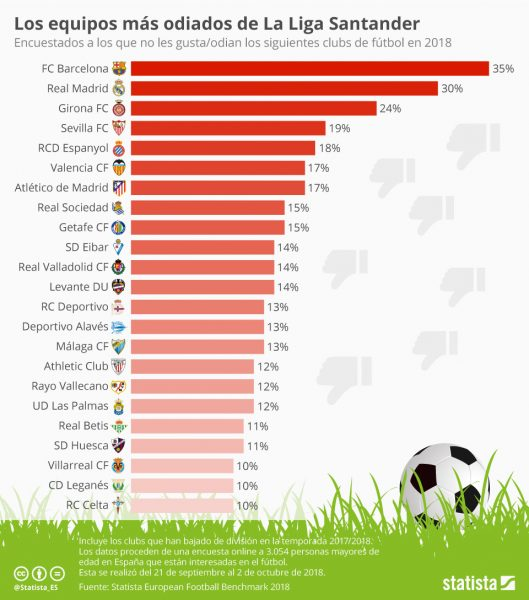 Foto: Ranking de equipos más odiados en LaLiga... ladran, luego cabalgamos