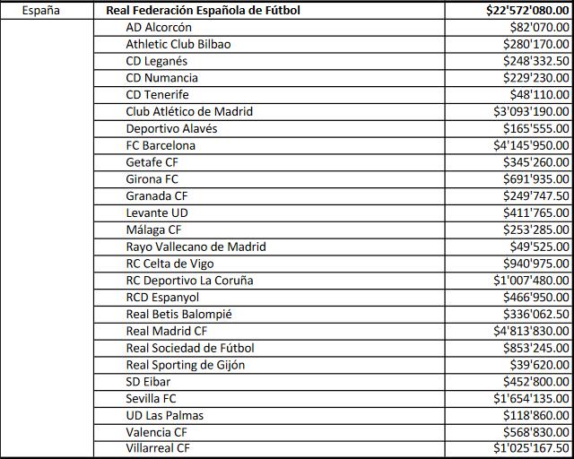 El Sevilla, cuarto club en ingresos por el mundial de Rusia