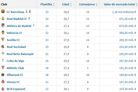 El Sevilla, con la quinta plantilla más valorada de LaLiga