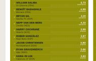 Bryan Gil, en el top 20 de los jugadores jóvenes