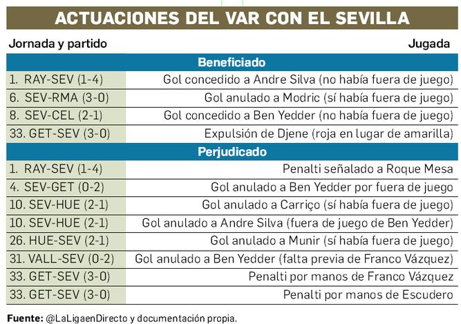 La incidencia del VAR en el Sevilla FC