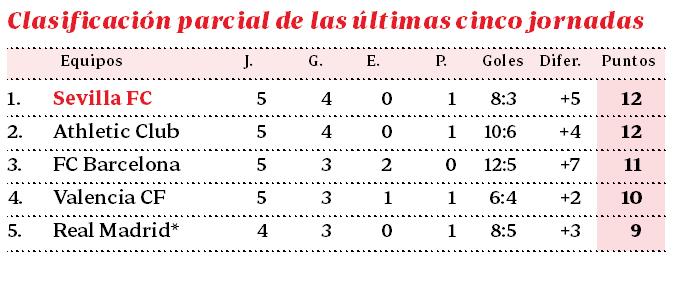 Con Caparrós, el Sevilla se convierte en el equipo más en forma de LaLiga (Incluye Gráfico)