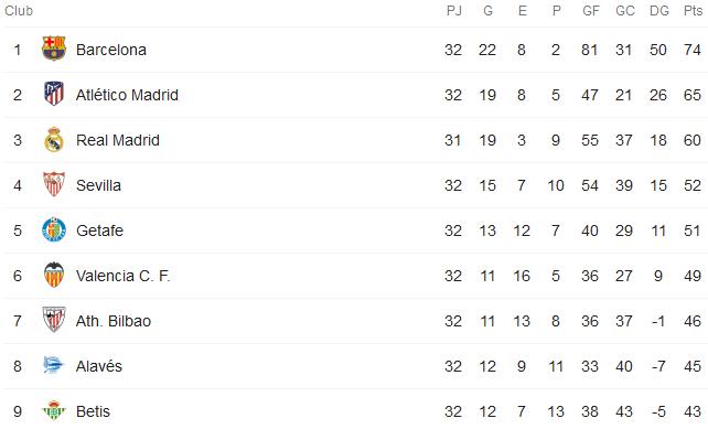 El golaverage del Sevilla con los rivales directos