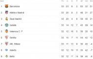 Sevilla, Valencia y Getafe: Así es el calendario en la pelea por la Champions