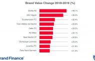 La marca del Sevilla FC, la cuarta más valiosa de LaLiga y la que más sube en el mundo