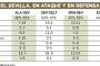 Así les va a los muchos cedidos del Sevilla FC