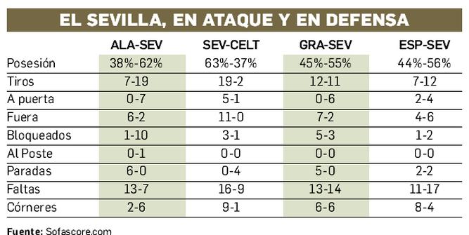 Un Sevilla FC pétreo en defensa y además muy rematador
