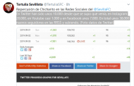 El espectacular incremento de seguidores en RRSS del Sevilla FC desde el fichaje de Chicharito, vía @TertuliaSFC